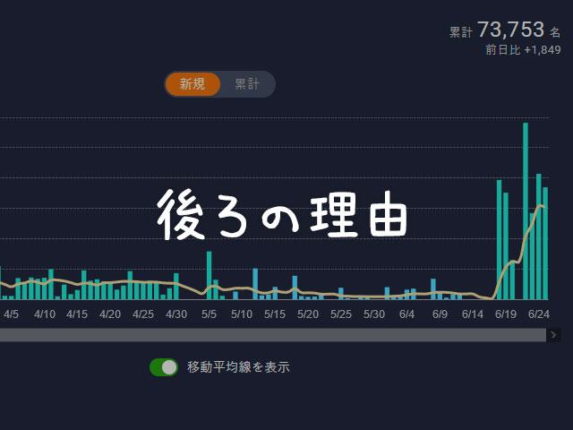 新型コロナウイルス東京都が連日感染者増のワケ