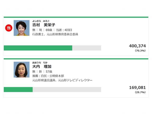 知事選挙は吉村さんの圧勝でしたね